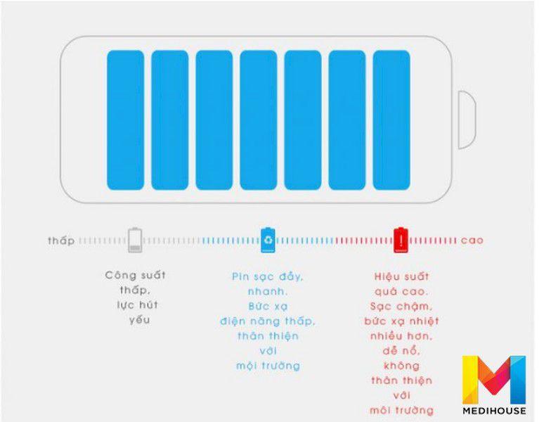 Pin có hiệu suất cao giúp robot làm việc với thời gian lâu hơn